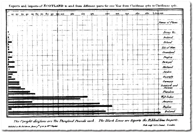 data visualization-the first bar chart–william playfair-LACO