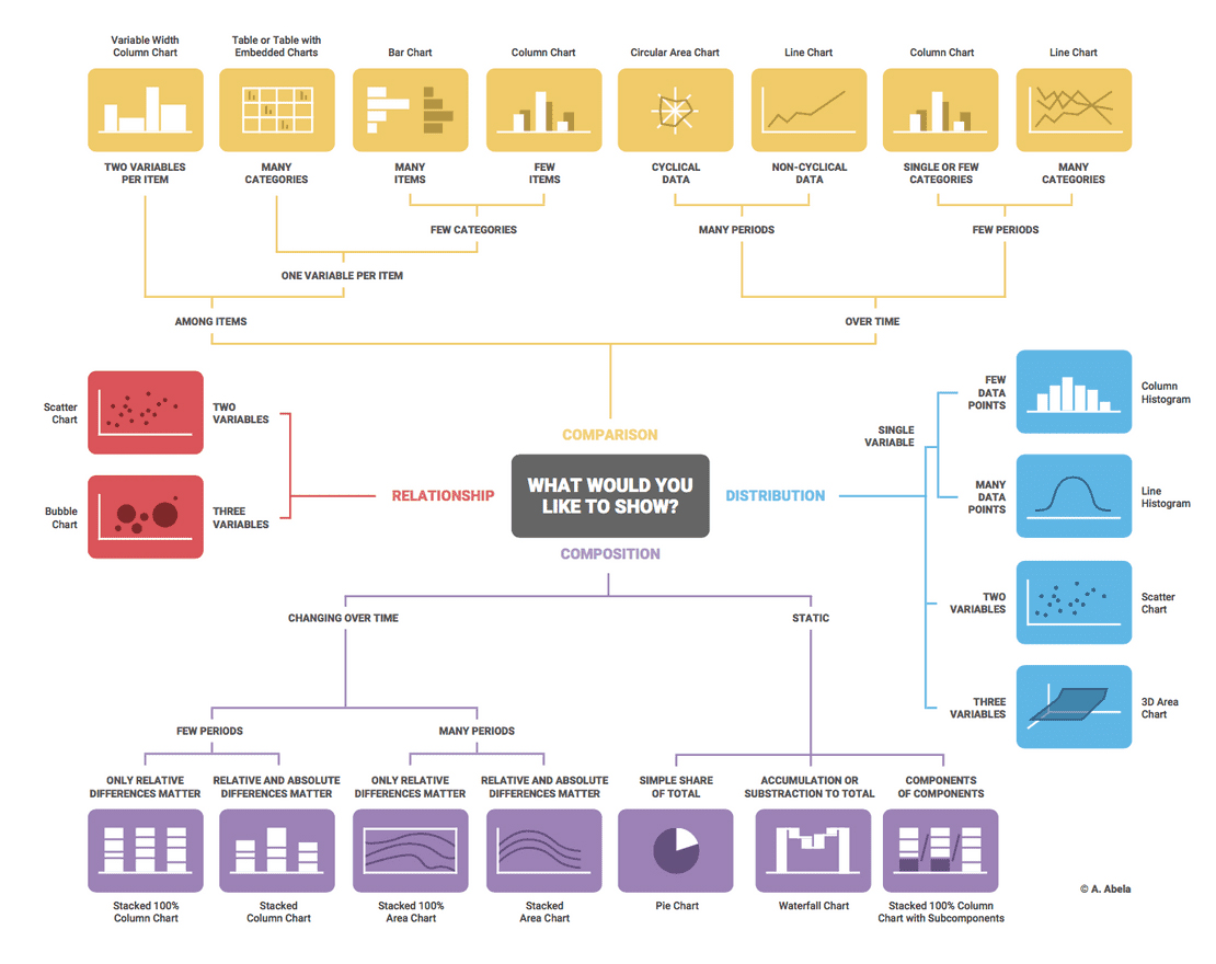 data visualizationhow-to-choose-the-right-chart-for-your-data-LACO