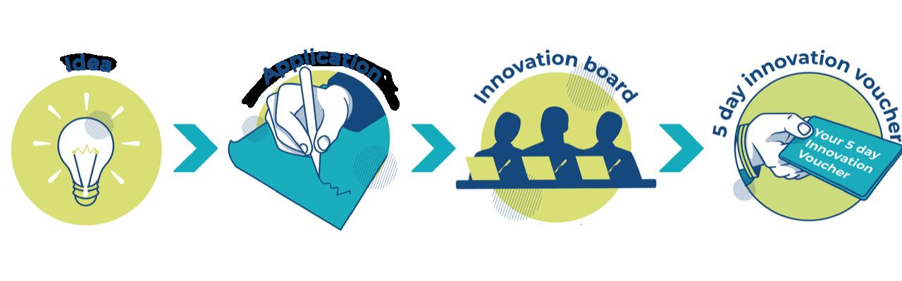 LACO Innovation Voucher