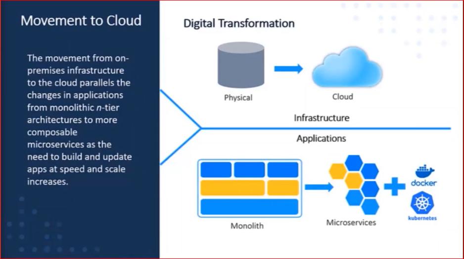 SAS Viya 4 - Movement to the cloud