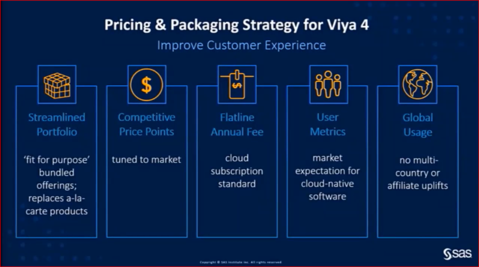 SAS Viya 4 - pricing